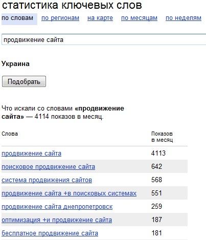Подбор ключевых слов для Яндекс